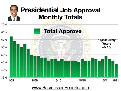 Monthly Obama Total Approval August 2011