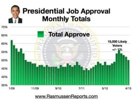 Obama Monthly Overall Job Approval - April 2013