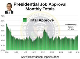 Obama Monthly Total Approval - April 2016