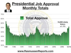 Obama Monthly Total Approval - December 2016