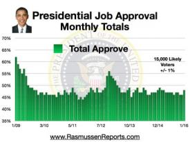 Obama Monthly Total Approval - January 2016