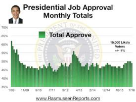 Obama Monthly Total Approval - July 2016