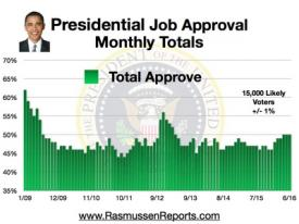 Obama Monthly Total Approval - June 2016