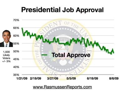 obama_total_approval_august_6_2009.jpg