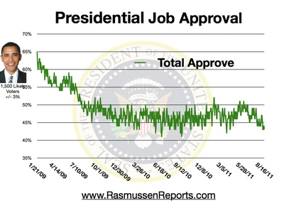 43% Total Approval as at16 August 2011