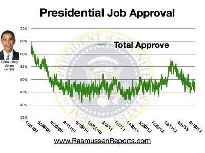obama_total_approval_august_13_2013.jpg