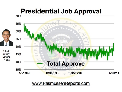 47% Total Approval as at 29 January 2011
