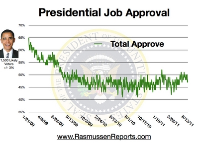 47% Total Approval as at 13 June 2011