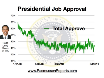 46% Total Approval as at 25 March 2011