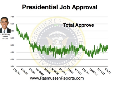 Obama Total Approval - May 8, 2012