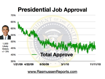 44% Total Approval as at 11 November 2010