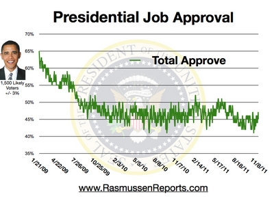 47% Total Approval as at 8 Nov 2011