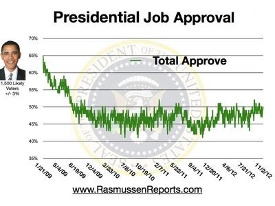 Obama Total Approval - November 2, 2012
