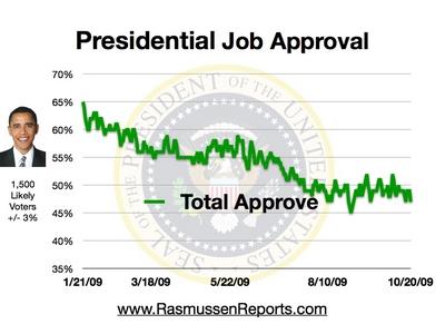 obama_total_approval_october_20_2009.jpg