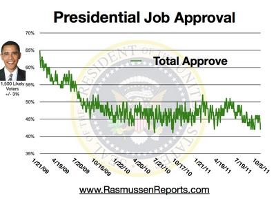obama_total_approval_october_6_2011.jpg