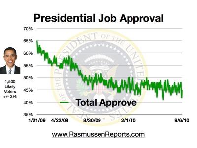obama_total_approval_september_6_2010.jp