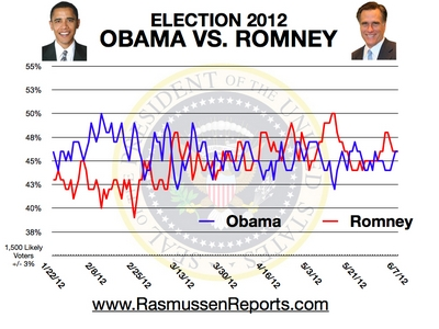 gallup fudge numbers obama gallup httpwww gallup comhome aspx rasmussen