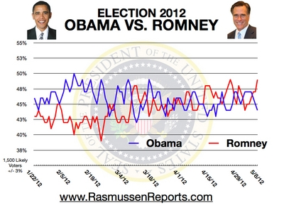 Romney vs. Obama - May 8, 2012