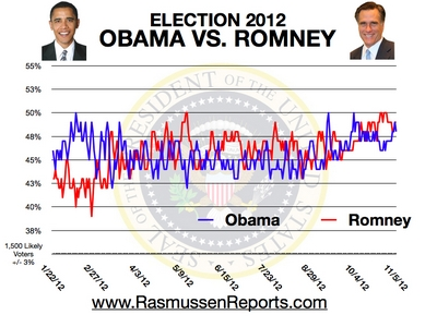 romney vs obama november 5 2012 Rasmussen: Romney 49%, Obama 48%