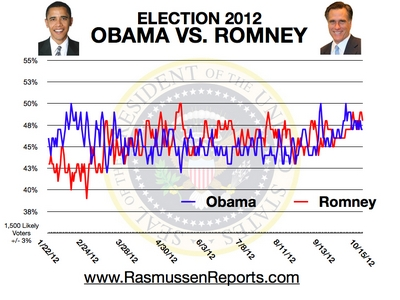 presidential selection obama as opposed to romney article