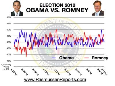 rasmussenreports reports rasmussen reports polls spot