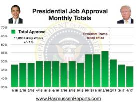 Trump Monthly Total Approval – April 2017