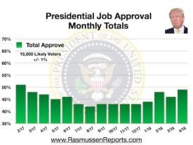 Trump Monthly Total Approval – April 2018