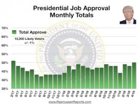 Trump Monthly Total Approval – April 2019