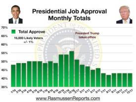 Trump Monthly Total Approval – December 2017