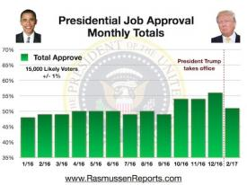 Trump Monthly Total Approval – February 2017