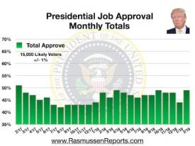 Trump Monthly Total Approval – February 2019