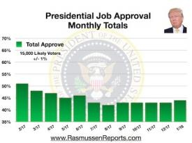 Trump Monthly Total Approval – January 2018