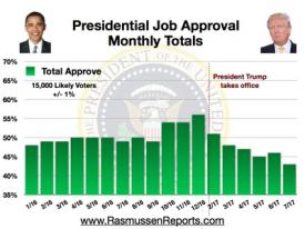 Trump Monthly Total Approval – July 2017