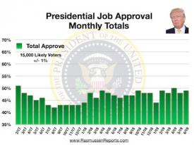 Trump Monthly Total Approval – June 2019
