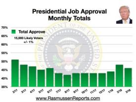 Trump Monthly Total Approval – March 2018