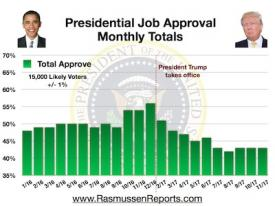 Trump Monthly Total Approval – November 2017