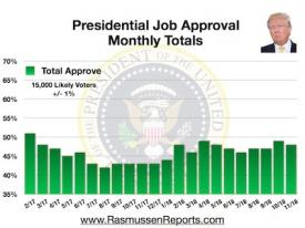 Trump Monthly Total Approval – November 2018