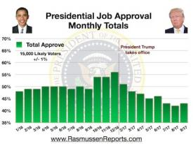 Trump Monthly Total Approval – September 2017