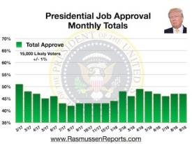 Trump Monthly Total Approval – September 2018