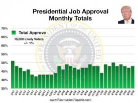 Trump Monthly Total Approval – September 2019