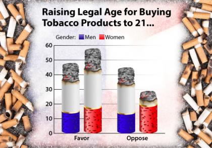 Legal tobacco-buying age