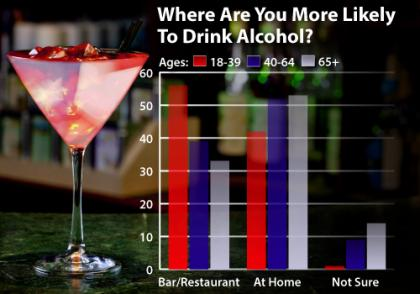 Age/Where People Drink