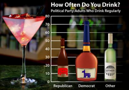 Political Party and Drinking