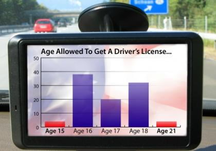 Driving Age Eligibility