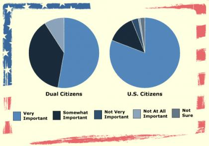 Importance of Citizenship