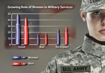war, combat, women in military
