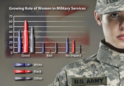 women, combat, military, war, race