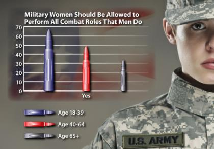 combat, soldier, women, war, army