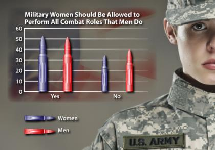 women, war, combat, soldier