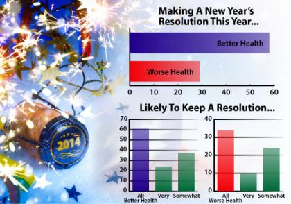 Health and Resolutions